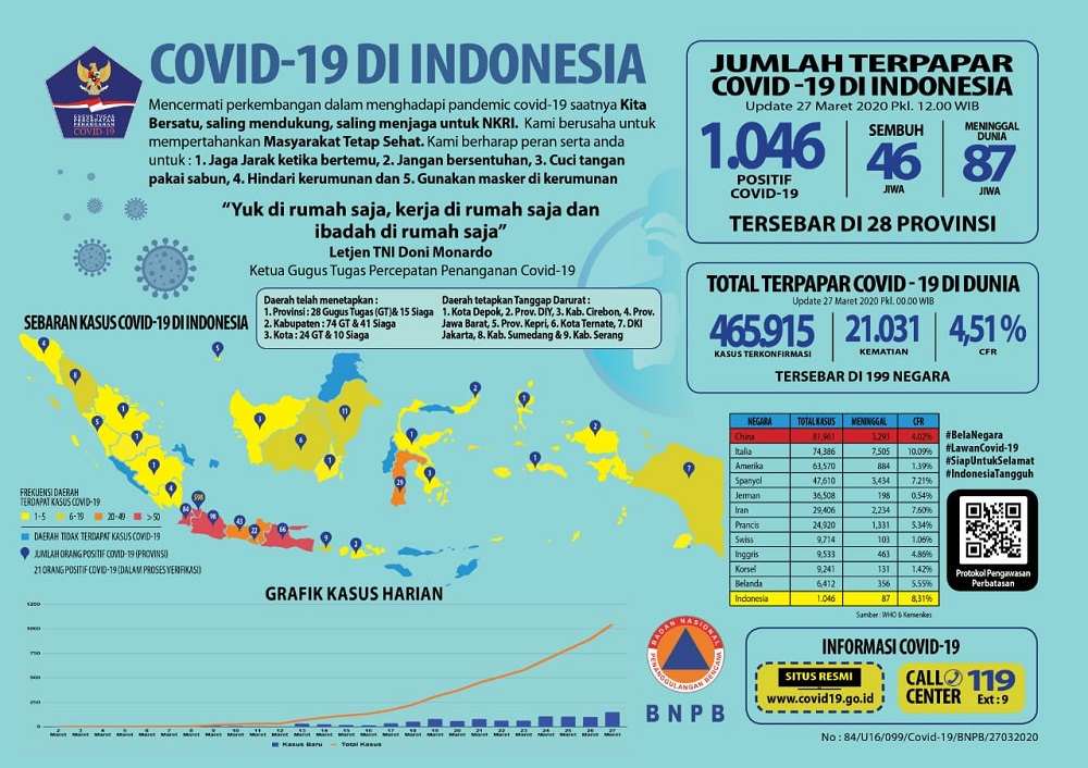 Aceh Sudah Pernah Tsunami, Untuk Apa Khawatir Virus Corona